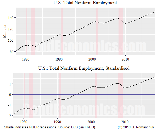 Chart: Nonfarm Employment
