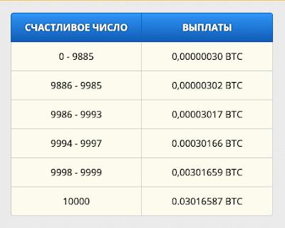 вывод денег Freebitcoin