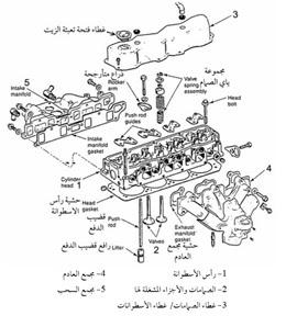 أجزاء رأس المحرك او وش السلندر
