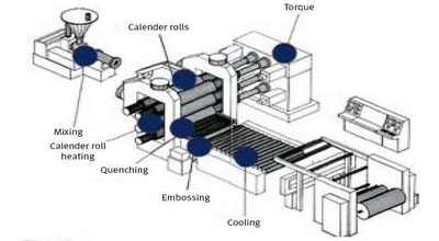 Introduction of Calendering Finishing | Working Process of
