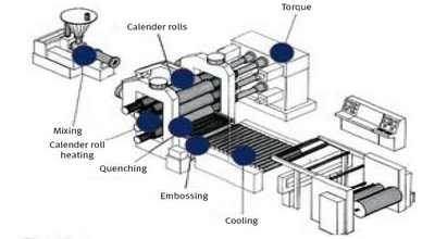 Introduction Of Calendering Finishing Working Process Of