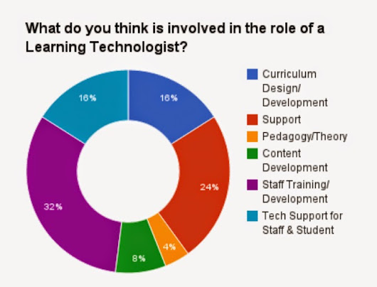 The role of a Learning Technologist
