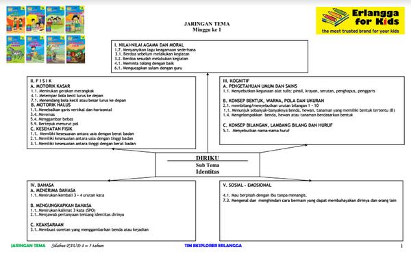 Silabus PAUD 4-5 Tahun Teman 1.Diri Sendiri.pdf