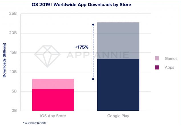 تقرير.. جوجل بلاي يحقق  نموا سريعا في عدد التحميلات بينما أب ستور ثابت في مكانه.