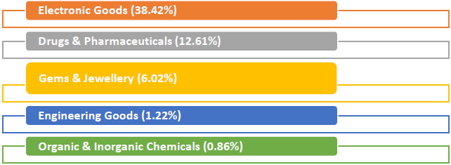 October 2019, major commodity groups of export showing positive growth