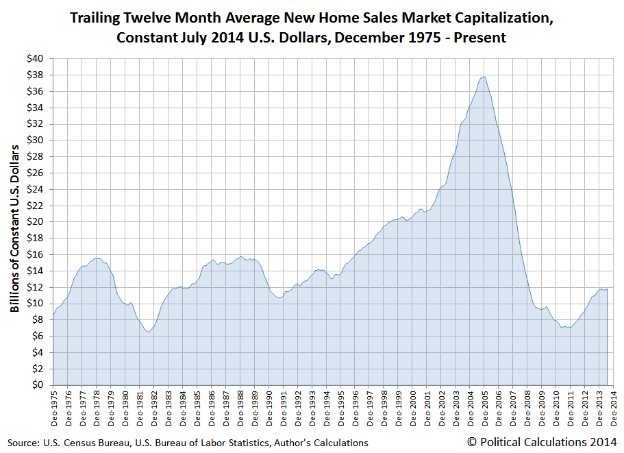Trailing Twelve Month Average New Home Sales Market Capitalization, Constant July 2014 U.S. Dollars, December 1975 - Present (July 2014)