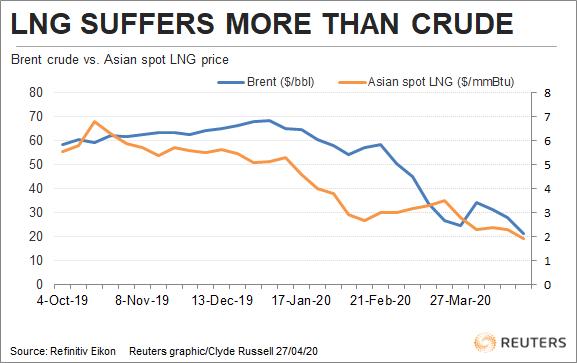 RPT-COLUMN-Asian LNG prices take bigger coronavirus hit than Brent crude: Russell - Reuters