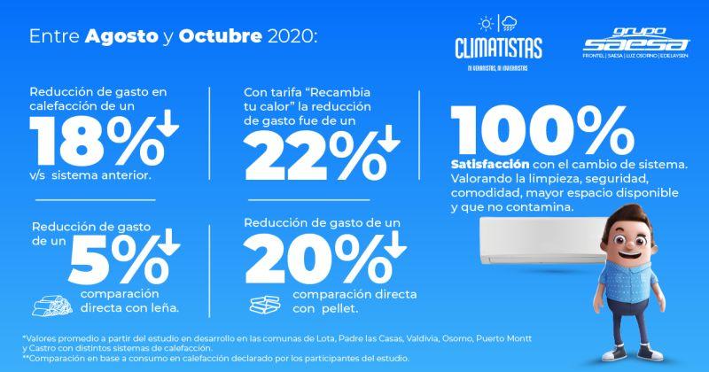 Información Climatistas