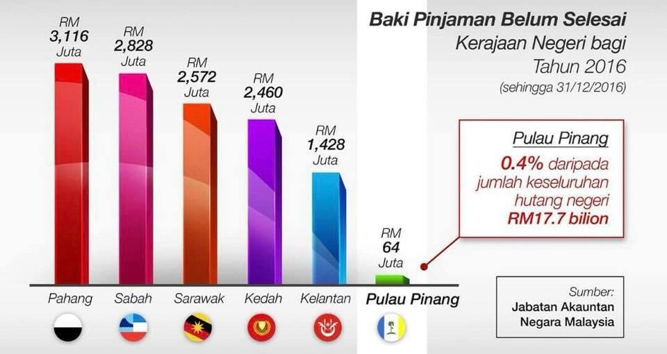 Hutang Negara Perlu Dibayar Segera Kalau Tak Malaysia Bankrup 2 Individu Jawab Mahathir Ameno World