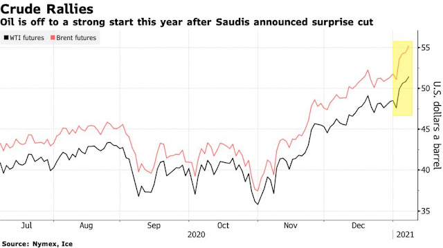Oil Surges With Stimulus Hopes Adding to Rally From #Saudi Cuts - Bloomberg
