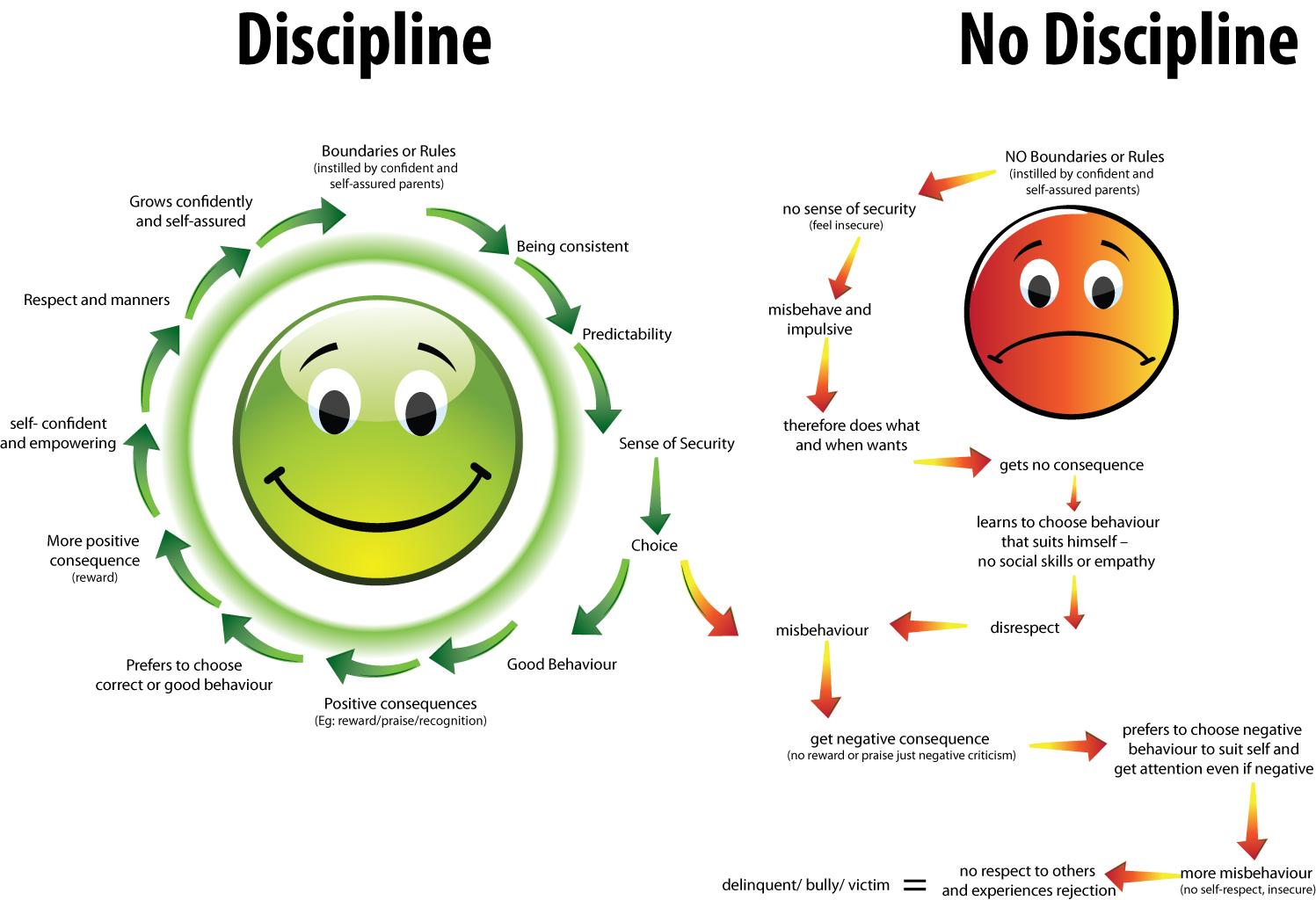 Discipline Versus Abuse