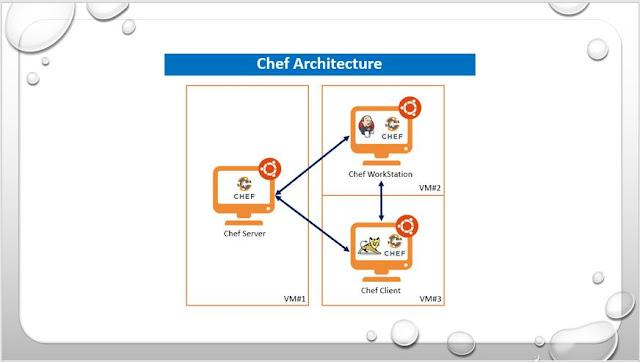 Architecture of Chef