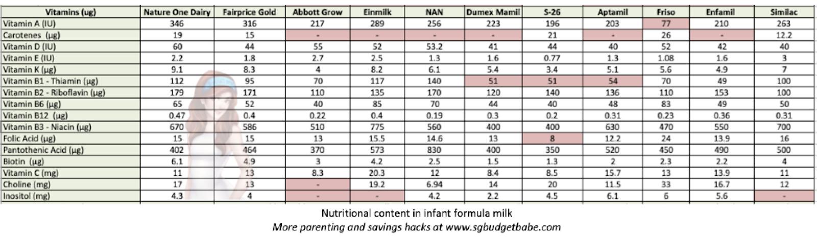 Formula Comparison Chart Trinity
