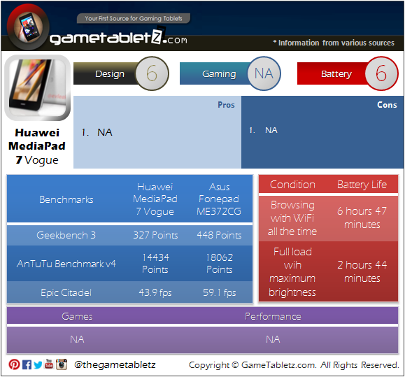 Huawei MediaPad 7 Vogue benchmarks and gaming performance