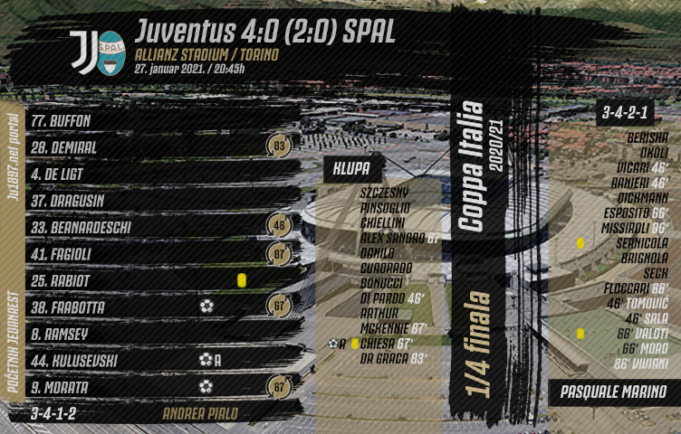 Coppa Italia 2020/21/ 1/4 finala / Juventus - SPAL 4:0 (2:0)