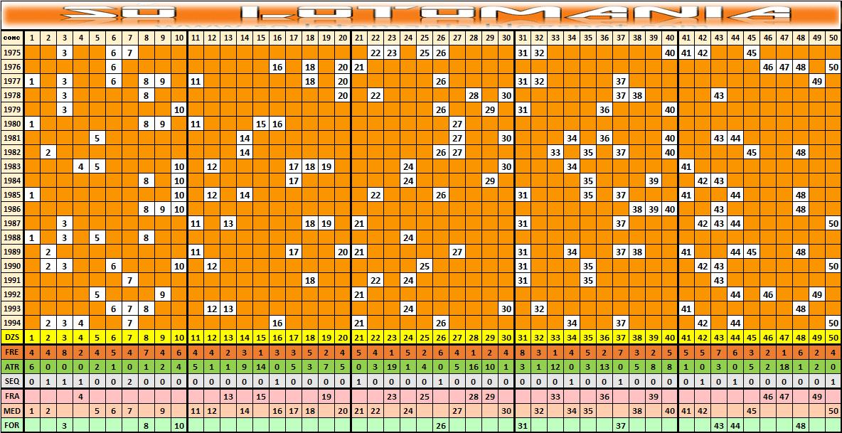 Estatísticas Lotomania 1995 Análises E Comportamento Das