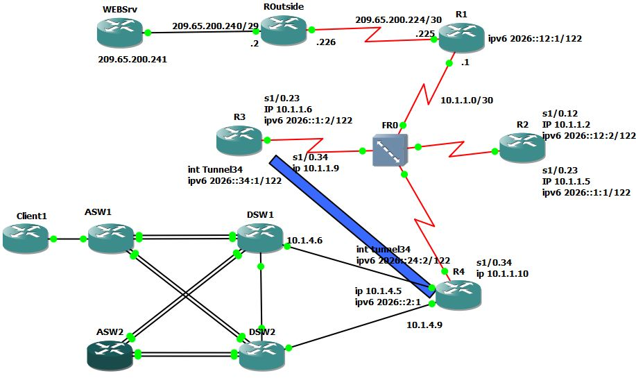 GNS3 Lab Files, System and Networking: 2011