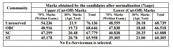 RRB NTPC Assistant Station Master (ASM) Cut Off Marks 2016