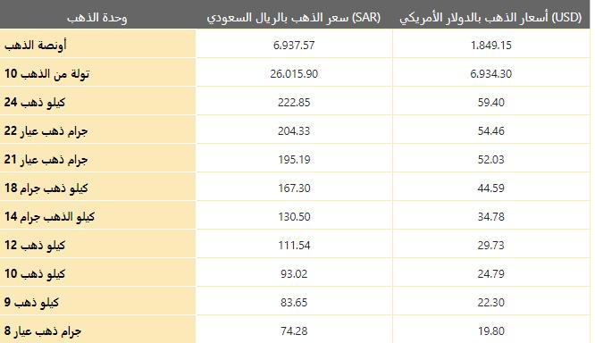 أسعار الذهب اليوم في السعودية بالريال السعودي (SAR)