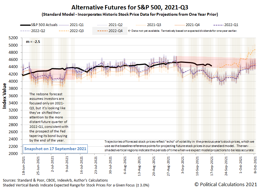 Alternative Futures - S&P 500 - 2021Q3 - Standard Model (m=-2.5 from 16 June 2021) - Snapshot on 17 Sep 2021
