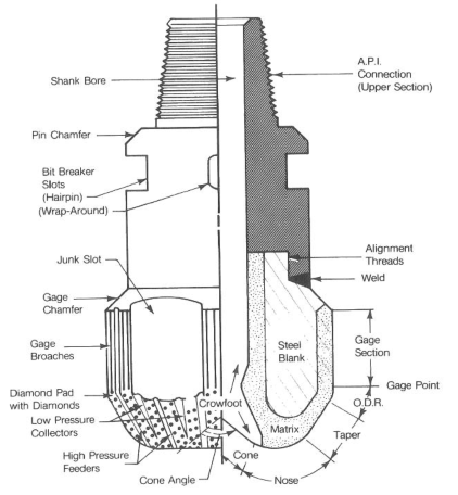 WHAT IS THE DRILL BIT TYPES IN OIL AND GAS FIELD