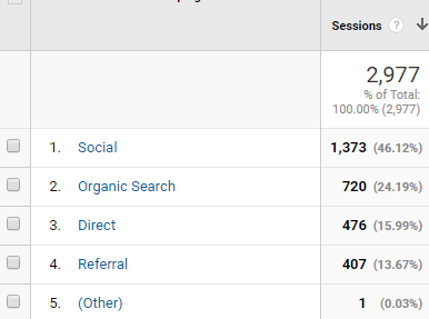 Google Analytics Channel Traffic