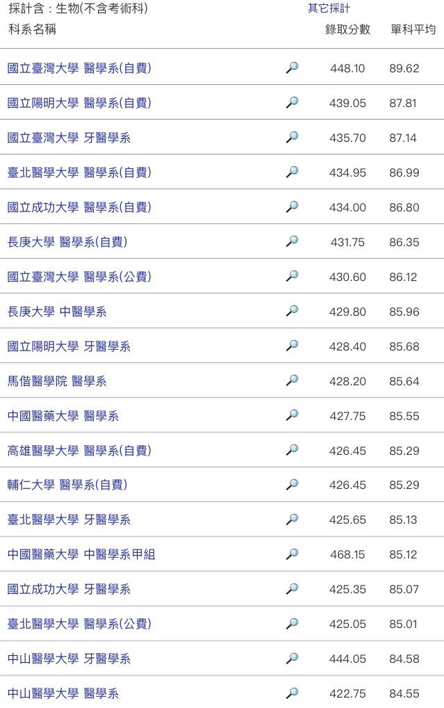 陳哲信 醫師: 108年度(2019年)指考排名《醫學/牙醫/中醫/藥學》
