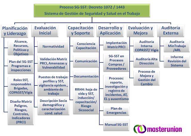 SGSST - Decreto 1072 De3creto 1443