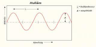Dimenziók, harmonikus felhangok és a hullámalakú univerzum