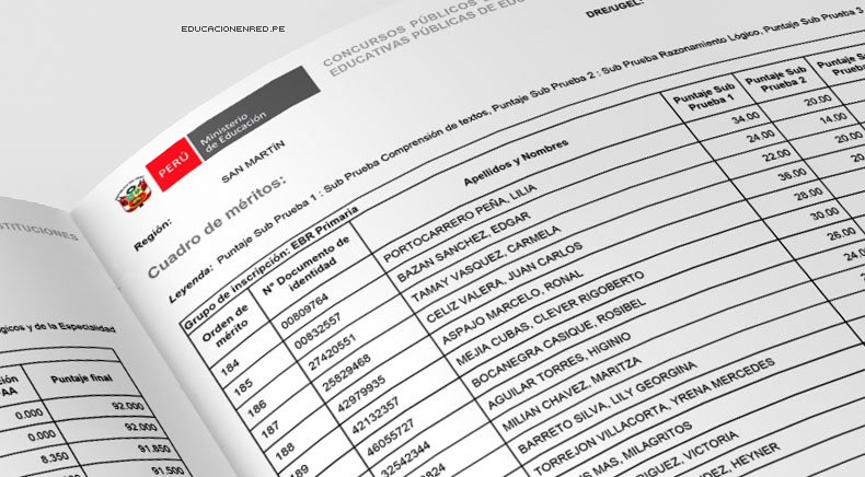 Minedu public cuadros de m rito para contrato docente for Plazas de docentes 2016