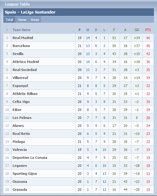 League table epl la liga google9ja entertainment nigerian latest news online - La liga latest results and table ...