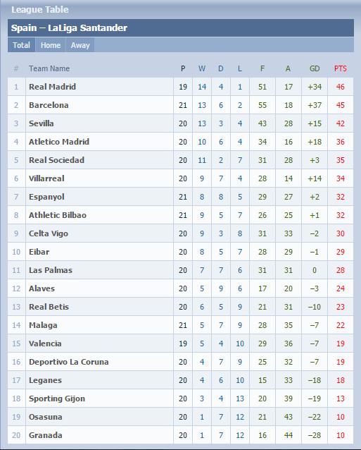 today la liga table