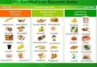 Indeks glikemiks makanan untuk menurunkan gula darah