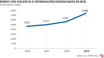 robos-violencia-intimidacion-Barcelona-enero-junio