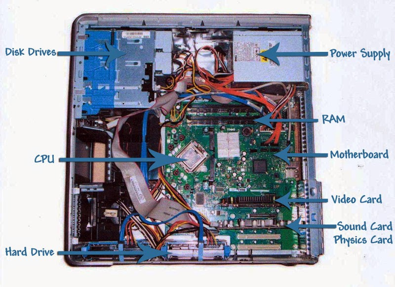 Basic Computer Components Diagram Computer Components Diagram Related