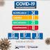 Apos o 10º caso confirmado, cresce a preocupação com a COVID-19 em Galinhos