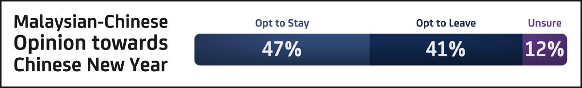 CNY MCO 2.0 travel poll among Malaysians