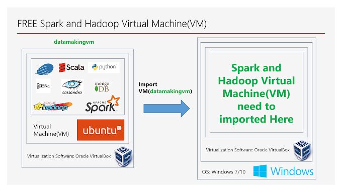 Setting up FREE Apache Spark and Apache Hadoop Virtual Machine(VM) in Windows 7/10
