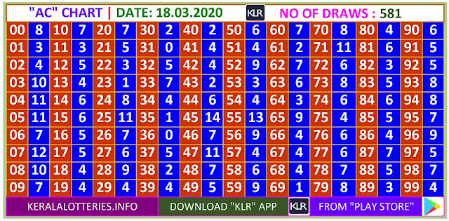 Kerala Lottery Winning Number Daily  Trending & Pending AC  chart  on  18.03.2020