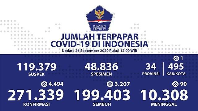 Kasus Covid di Indonesia per 26 September 2020
