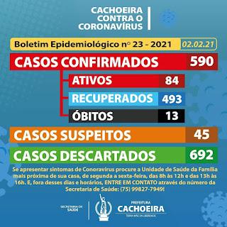 Boletim: A Prefeitura Municipal da Cachoeira  através da Secretaria de Saúde de Cachoeira os casos de covid-19