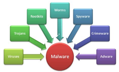 Cara Mudah Memeriksa komputer dari serangan malware
