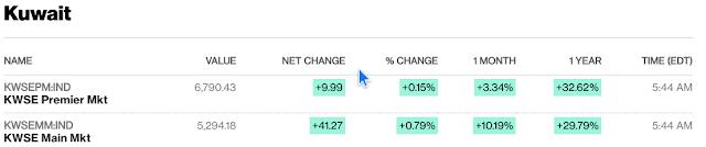 European, Middle Eastern & African Stocks - Bloomberg #Kuwait #Israel #Qatar close