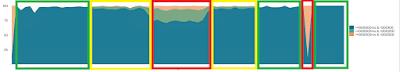 Gráfico com quadrante de tempo de resposta