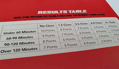 points results table showing clues needed and time taken