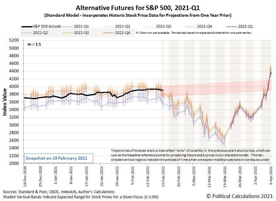 Alternative Futures - S&P 500 - 2021Q1 - Standard Model (m=+1.5 from 22 September 2020) - Snapshot on 19 Feb 2021