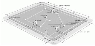 Ukuran Resmi lapangan gateball