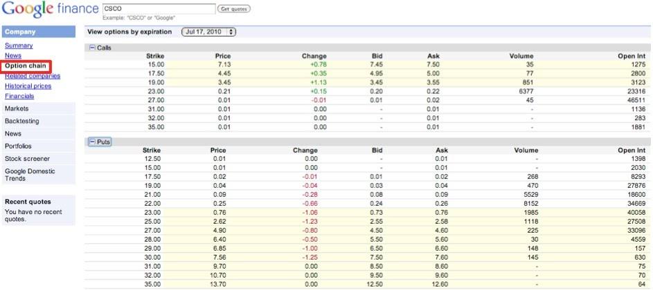 Google finance options trading