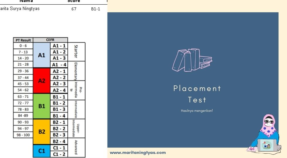 placement test TBI Malang