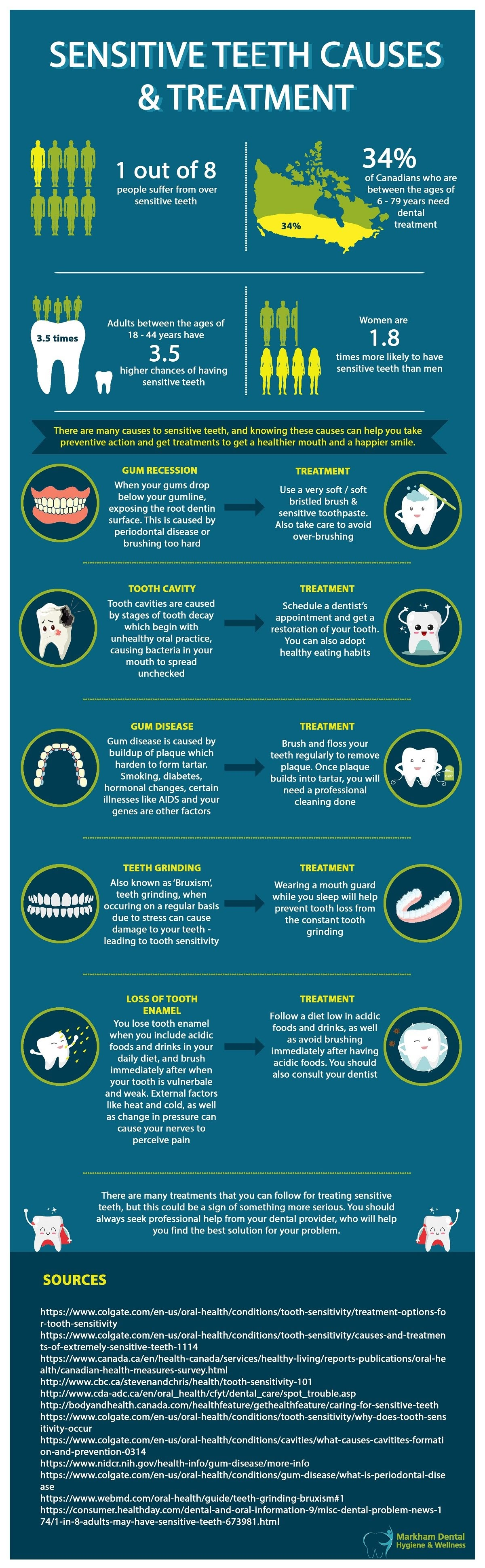 Sensitive Teeth Causes & Treatment #infographic